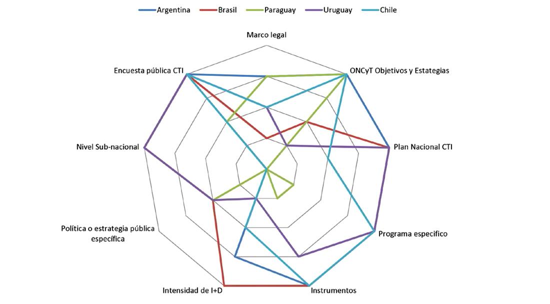 Huella de la cultura científica en países del Mercosur y Chile