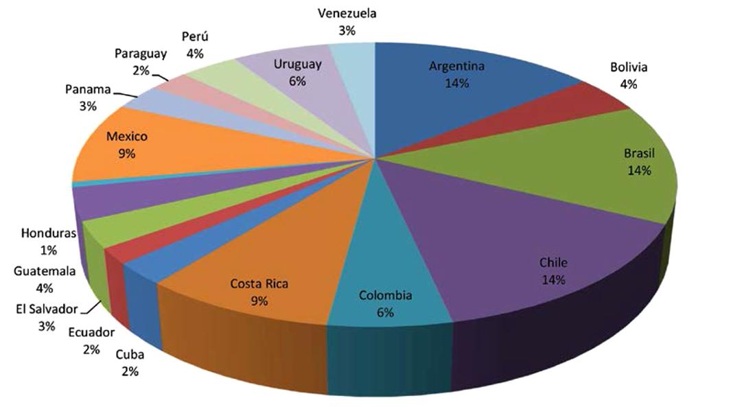 Instrumentos de política para el fortalecimiento de la cultura científica en América Latina, según país (2015).