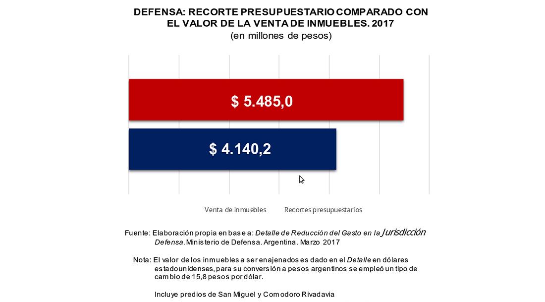 ajuste-defensa-graf2