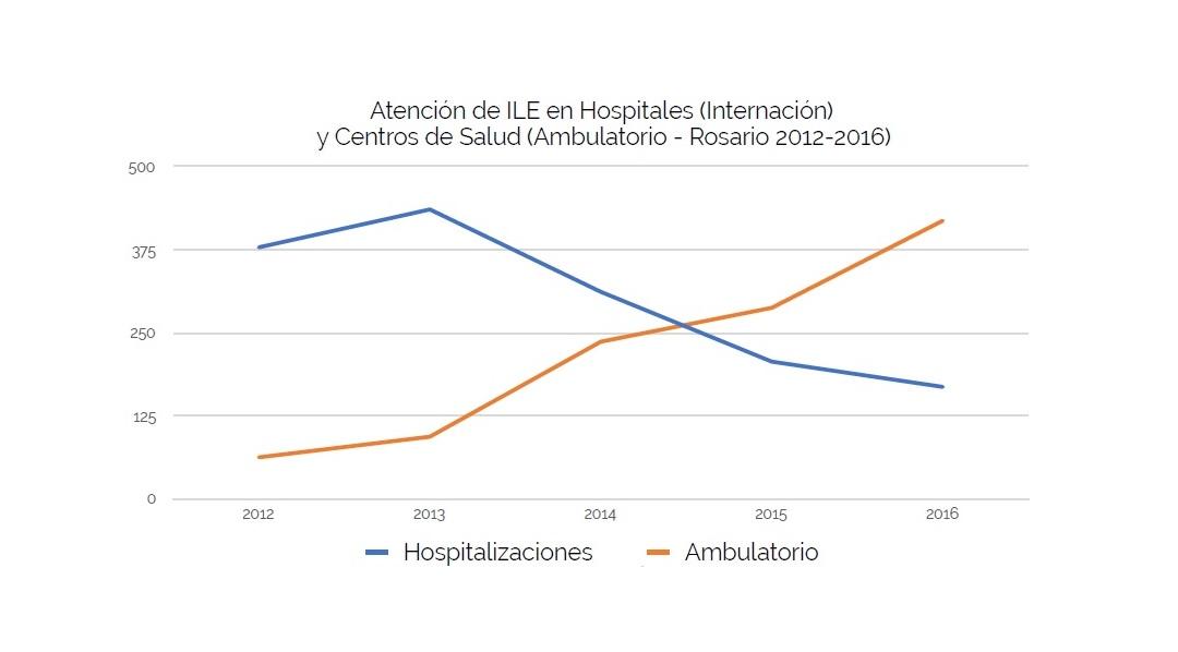 Fuente: Sistema automatizado de internación. Área de Estadísticas. SPP. Rosario.