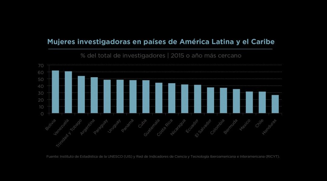 Chile es uno de los países latinoamericanos con mayor brecha de género en ciencia y tecnología, tanto a nivel horizontal como vertical: solo el 27% de los proyectos financiados por el Fondo Nacional de Desarrollo Científico y Tecnológico (FONDECYT) es liderado por mujeres.