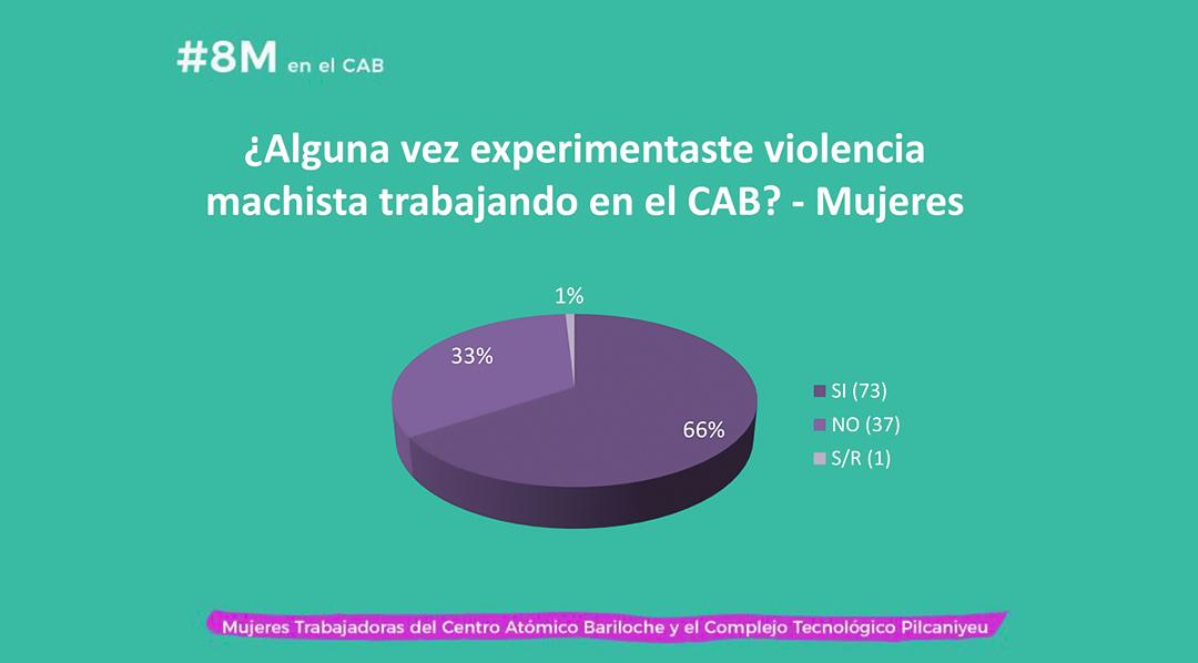 El 66% de las mujeres encuestadas dijeron haber experimentado alguna forma de violencia machista en el ámbito laboral. Fuente: Mujeres Trabajadoras del CAB y el CTP.