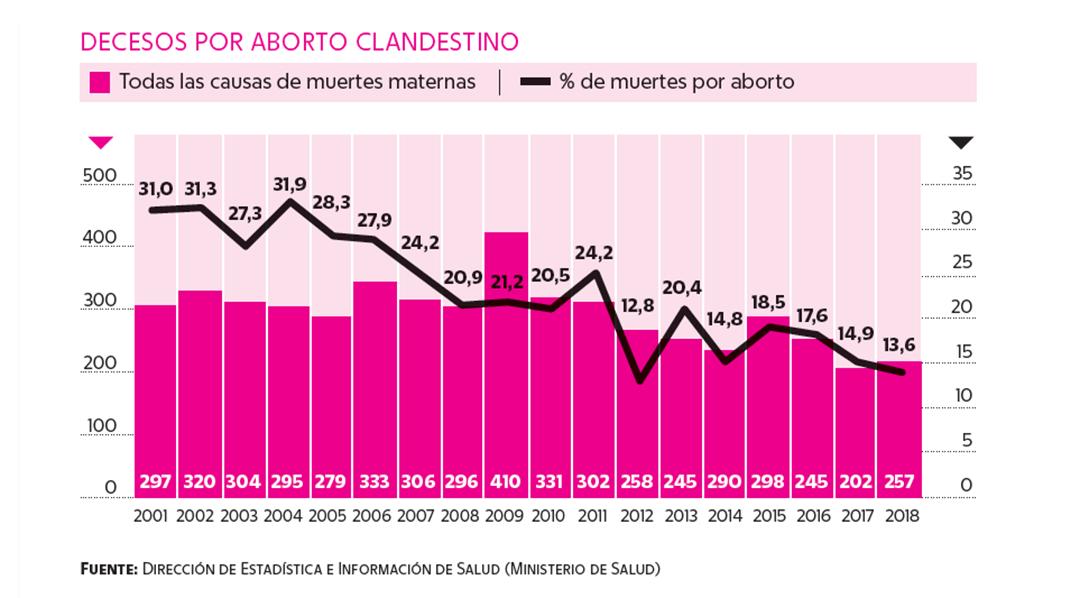 aborto-graf-3